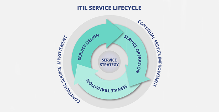 An Overview of ITIL Intermediate Service Lifecycle Qualifications ...