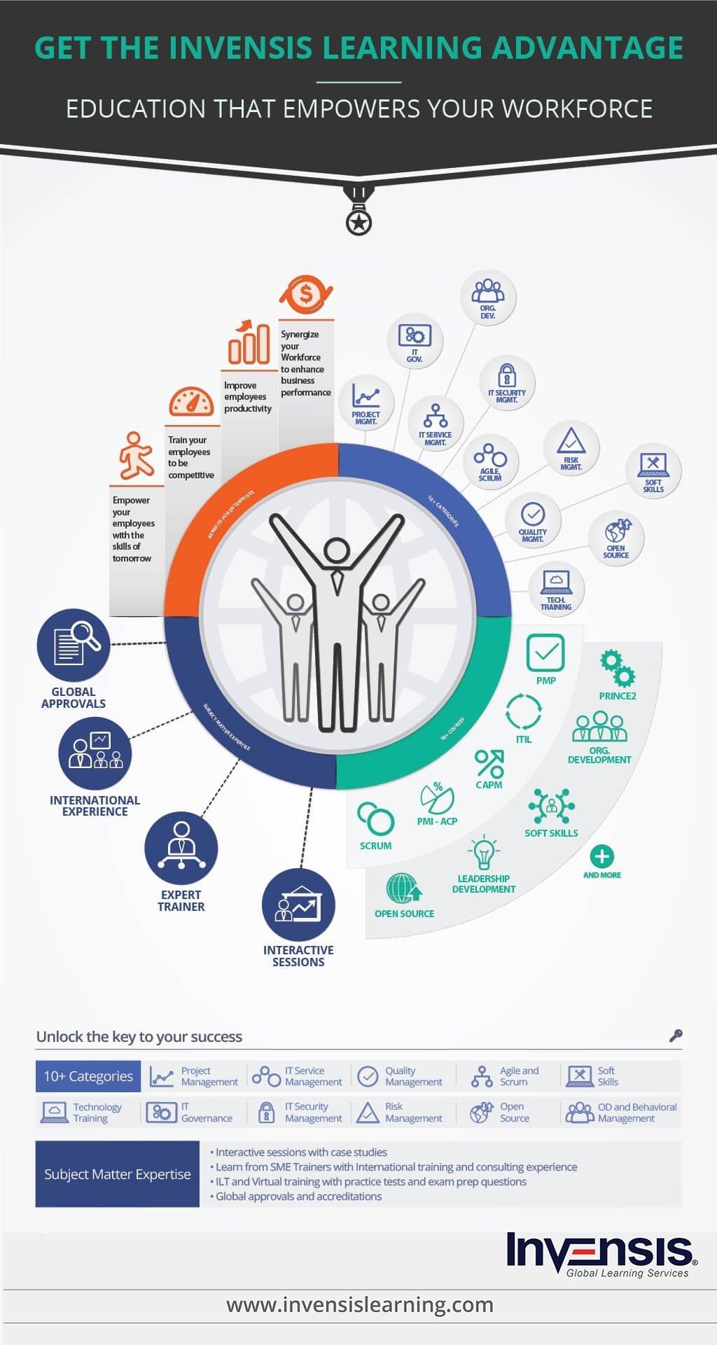 Corporate Training Enterprise workforce development