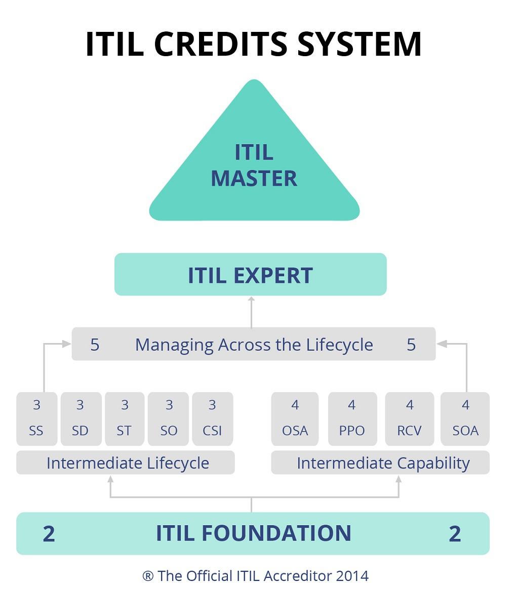 What is itil invensis learning blog itil credits system 1betcityfo Images
