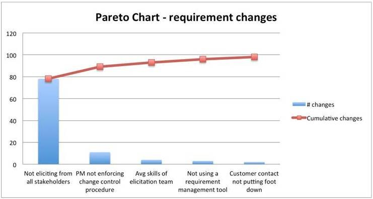 Pareto chart for the travel comforts portal project invensis pareto chart for the travel comforts portal project ccuart Image collections