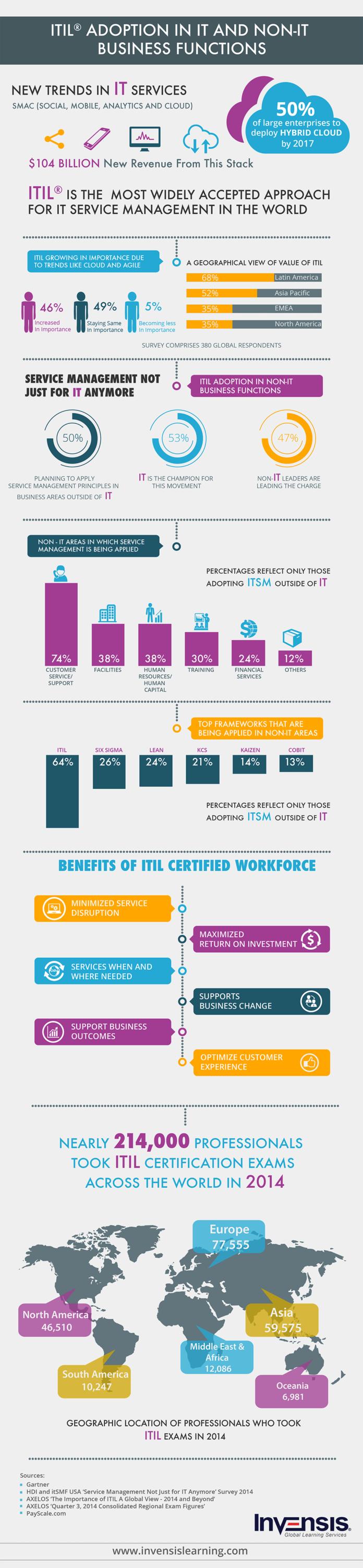 ITIL Adoption infographic