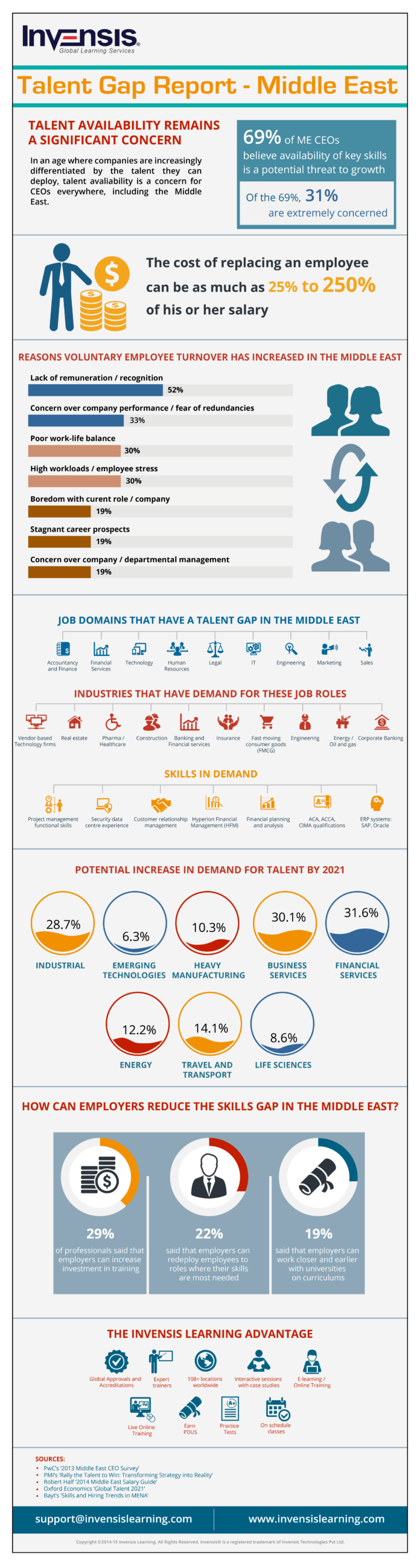 Talent Gap Report – Middle East