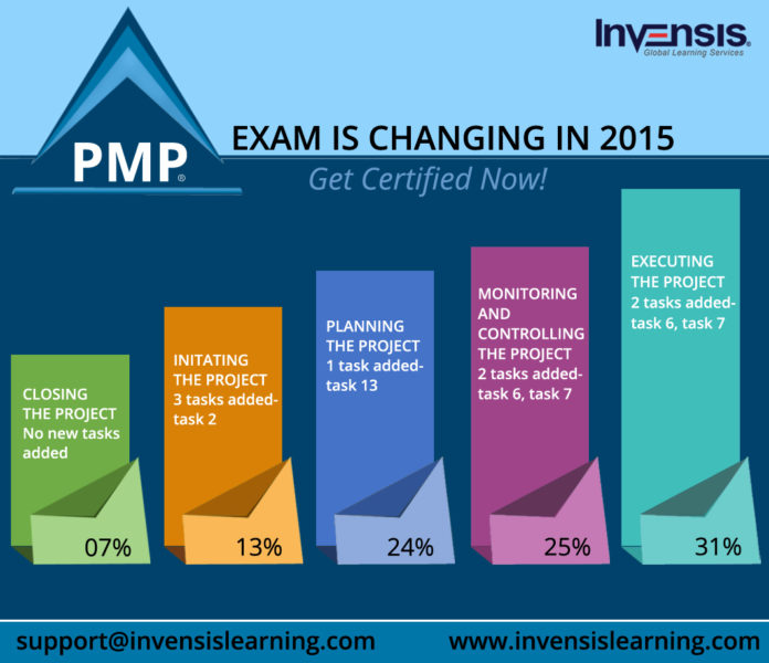 PMP Exam Changes in 2015