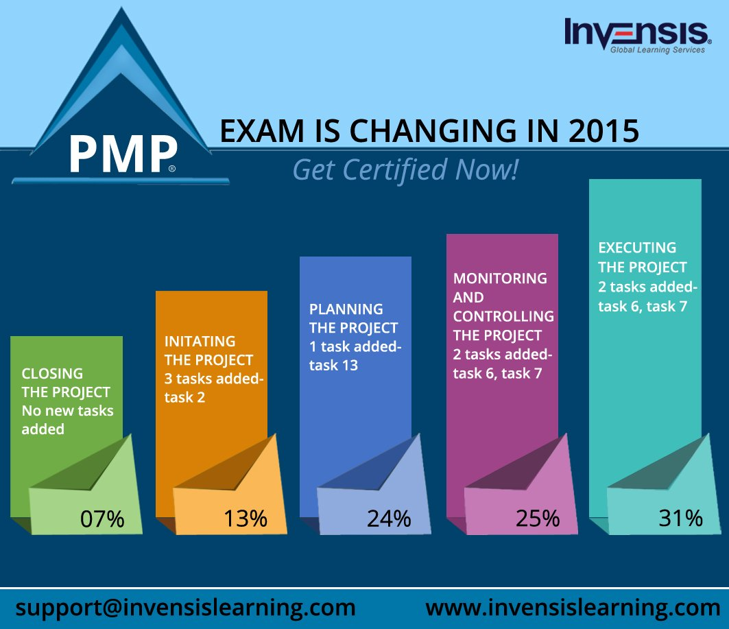 Pmp exam changes in 2015 invensis learning blog pmp exam changes in 2015 1betcityfo Gallery