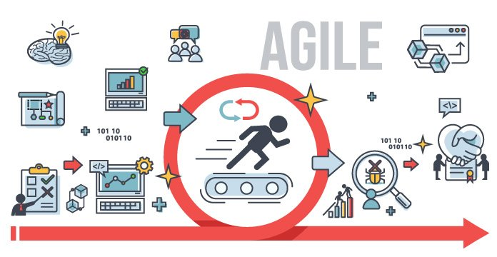 12 Principles of Agile Project Management and How it Adds Value