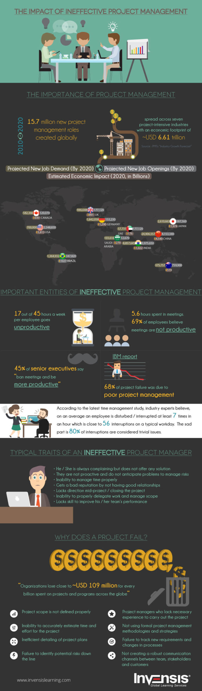 The Impact of Ineffective Project Management