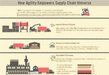 How Agility Empowers Supply Chain Universe