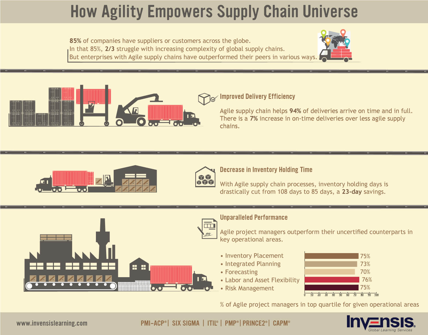 supply chain management and agility logistics Apics operations management body of knowledge framework, third edition   responsiveness is the ability of the supply chain to meet the changing and.