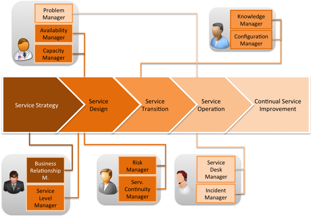 business relationship management itil wiki
