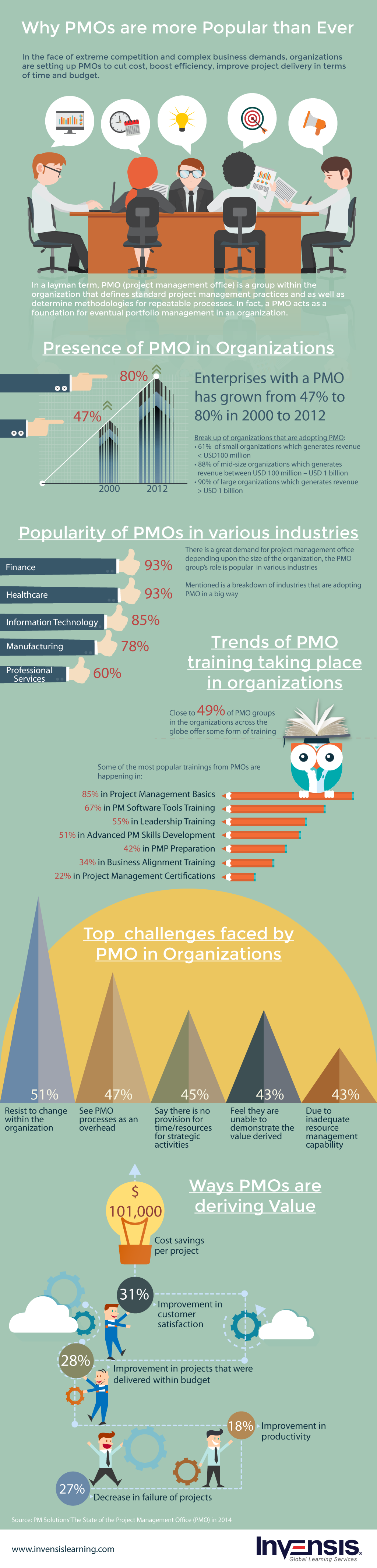 Why PMOs are more Popular than Ever