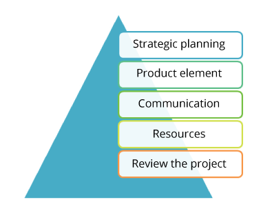 Key Elements of a Project