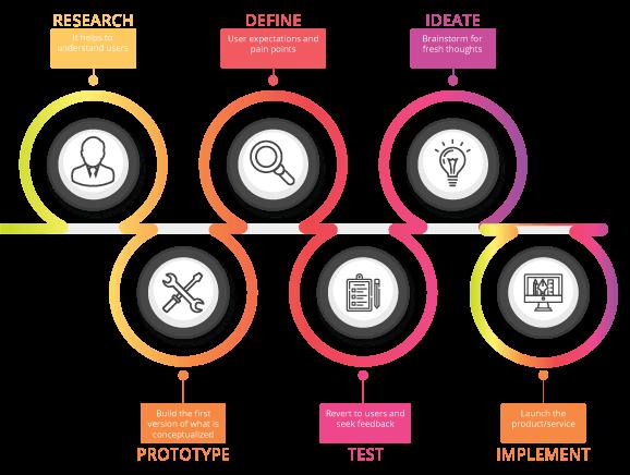 User Centered Design Principles