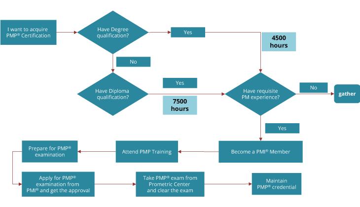 Prerequisites for PMP Certification Procedure