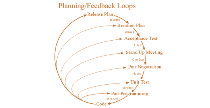 Extreme Programming Project Management Method
