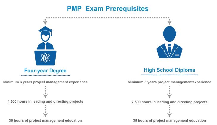 PMP Exam Prerequisites