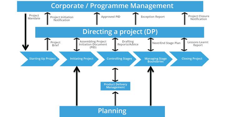 PRINCE2 Project Management Method