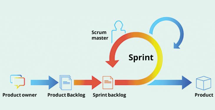 Scrum Project Management Method
