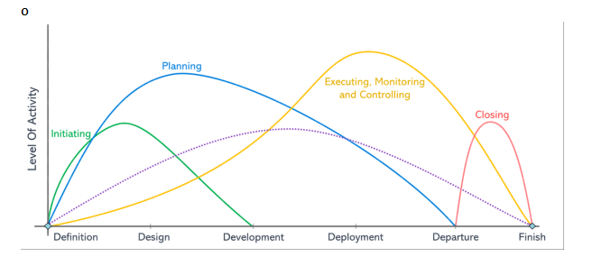 Stages of Project Management