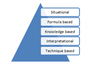 Common Types of PMP Question