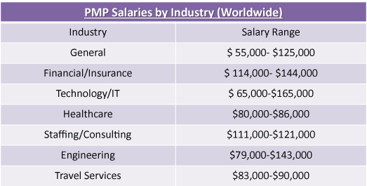 PMP Salary by Industry Worldwide