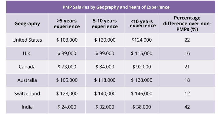 PMP Salary by Geography and Years of Experience
