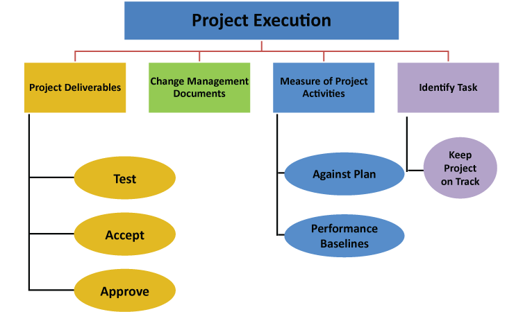 project execution phase - project management life cycle - invensis learning