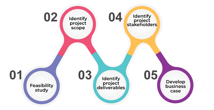 project initiation phase - project management life cycle - invensis learning