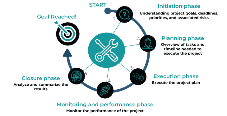 monitoring and performance phase - project management life cycle - invensis learning