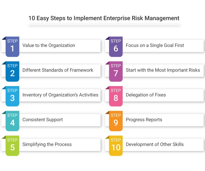 10 Easy Steps to Implement Enterprise Risk Management