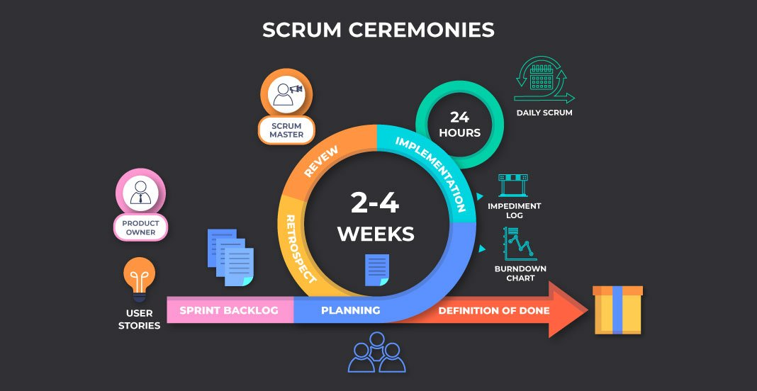 A Beginner's Guide to Scrum Ceremonies | Invensis Learning