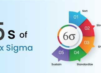 5S Six Sigma - Invensis Learning