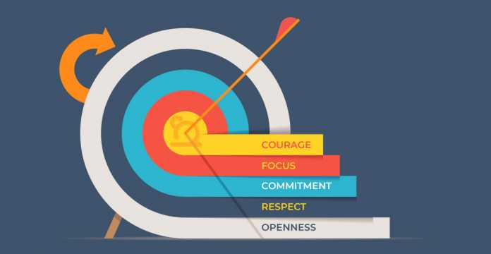 The Scrum Values - Invensis Learning