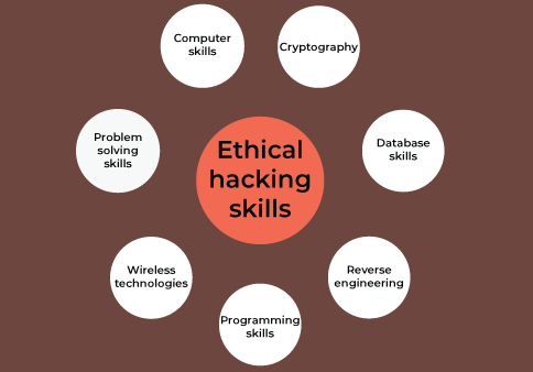 Ethical hacking- Ethical hacking skills- Invensis Learning