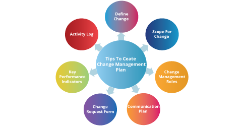 change management plan- tips to create change management plan-Invensis Learning