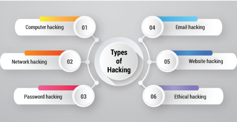 Ethical hacking- Types of hacking- Invensis Learning