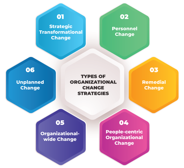 Types of Change Management Strategies - Change Management Definition - Invensis learning