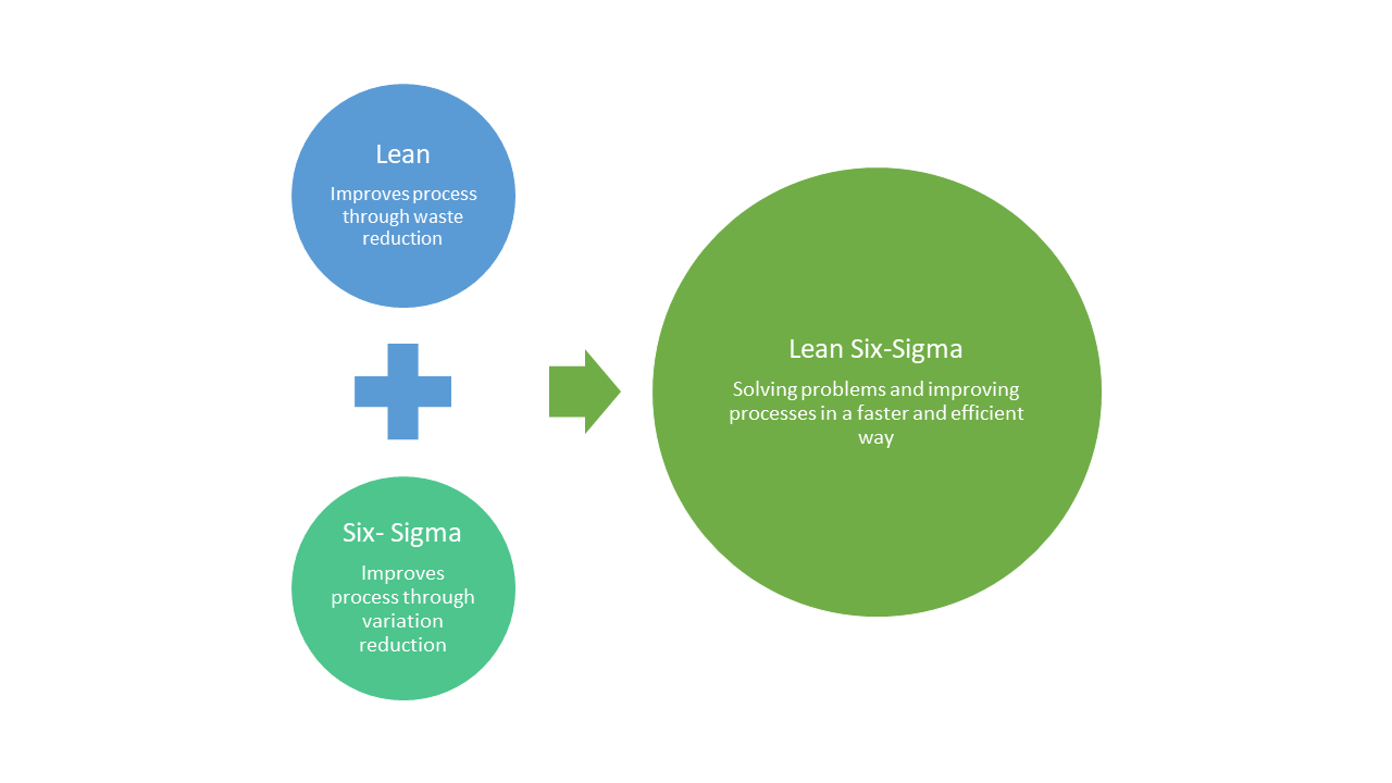 Lean Six Sigma Principles- Lean Six Sigma definition- Invensis Learning