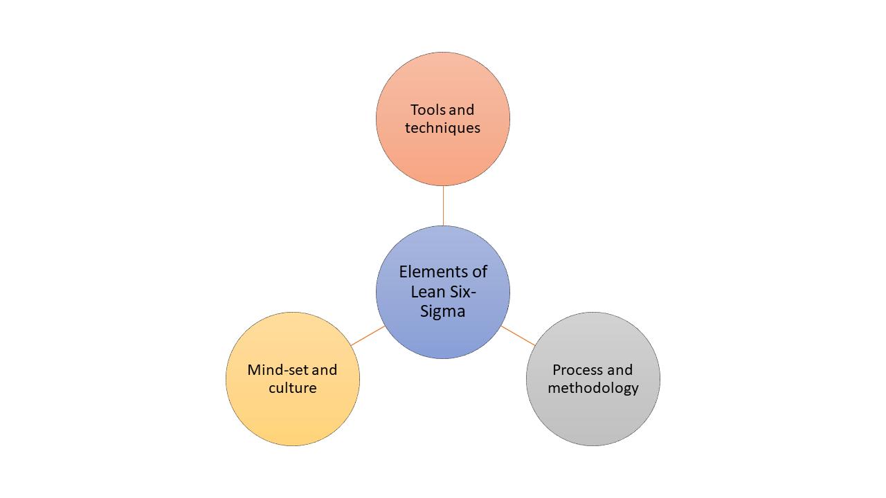 Lean Six-Sigma Principles - lean Six -Sigma key elements- Invensis learning