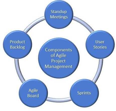 Agile Project Management- Components of Agile Project Management- Invensis Learning