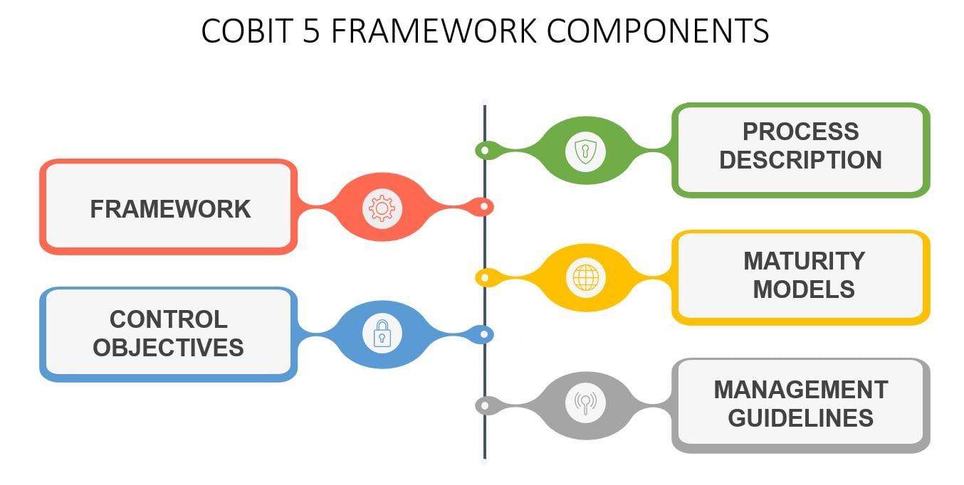 COBIT 5 FRAMEWORK TUTORIAL COBIT COMPONENTS-Invensis Learning