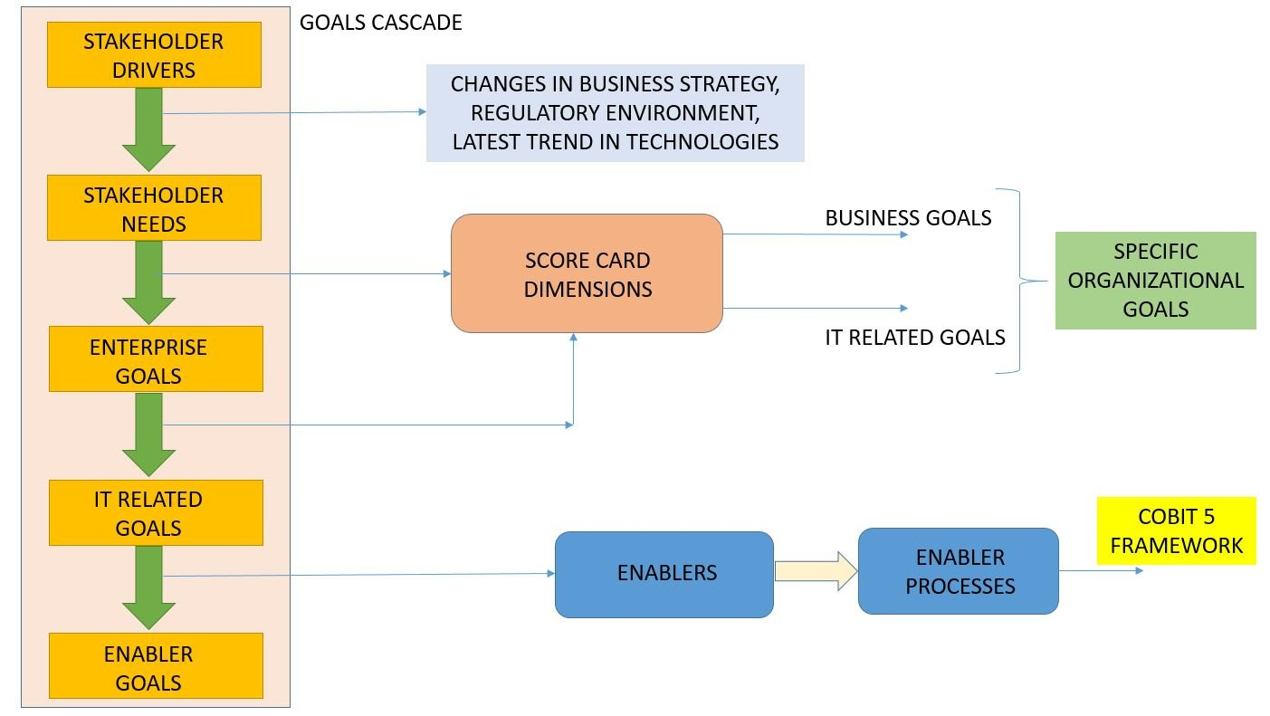 COBIT 5 FRAMEWORK TUTORIAL COBIT GOALS CASCADE - Invensis Learning