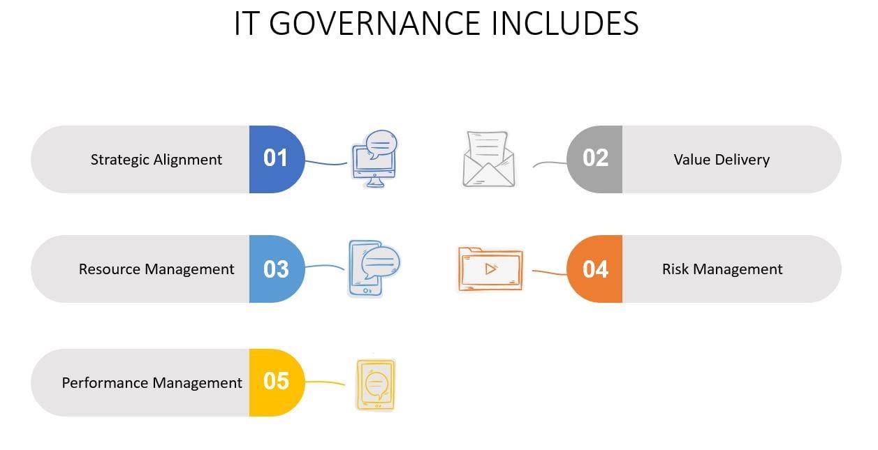 COBIT 5 FRAMEWORK TUTORIAL IT GOVERNANCE-Invensis Learning