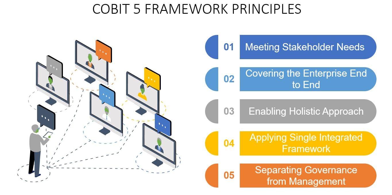 COBIT 5 FRAMEWORK TUTORIAL COBIT PRINCIPLES-Invensis Learning
