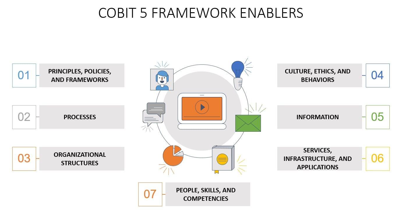 COBIT 5 FRAMEWORK TUTORIAL ENABLERS COBIT-Invensis Learning