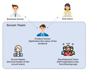Scrum Framework - Project Management Methodologies - Invensis Learning