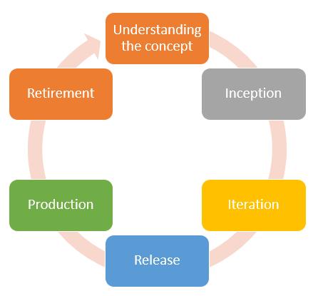 Agile Methodology- Agile Methodology phases- Invensis learning