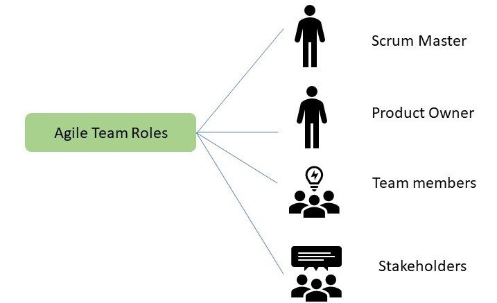 Agile Project Management- Agile Project Management Roles- Invensis Learning