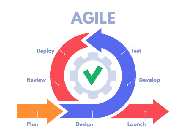 What is Agile - Invensis Learning