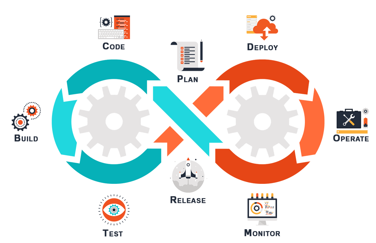 DevOps Lifecycle - Invensis Learning