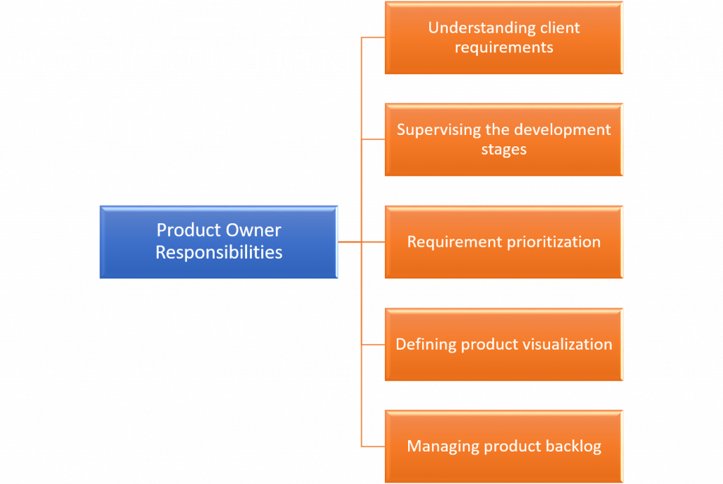 Scrum Master vs Product Owner- Product Owner responsibilities-Invensis Learning